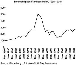 Boom and Bombshell: New Economy Bubble and the Bay Area